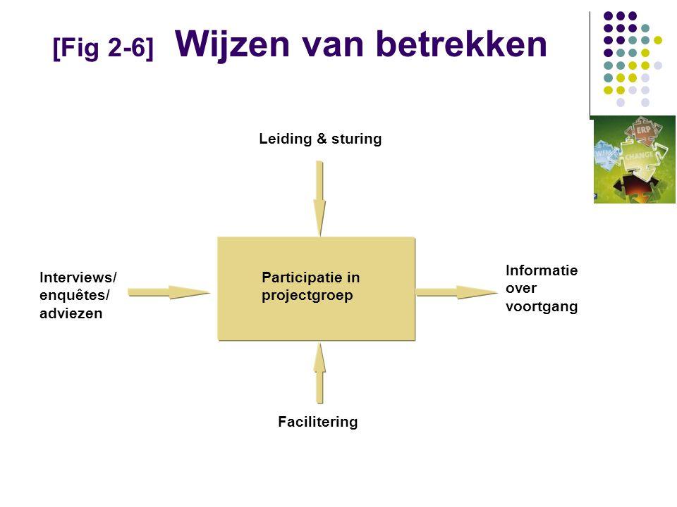 [Fig 2-6] Wijzen van betrekken